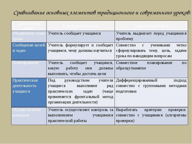 Сравнивание основных элементов традиционного и современного уроков: Требован...