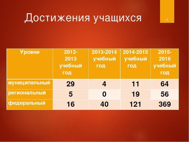Достижения учащихся * Уровни2012- 2013 учебный год 2013-2014 учебный год 2...