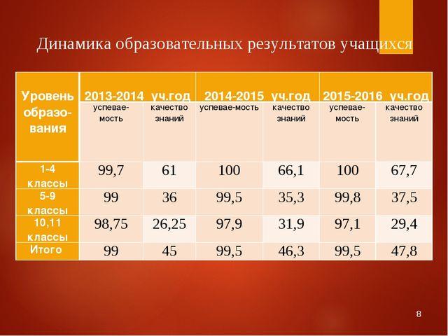 * Динамика образовательных результатов учащихся  Уровень образо-вания 2013-...
