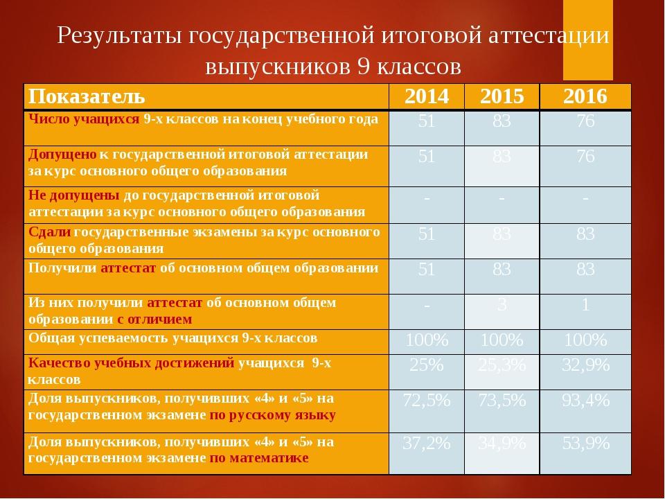* Результаты государственной итоговой аттестации выпускников 9 классов Показа...