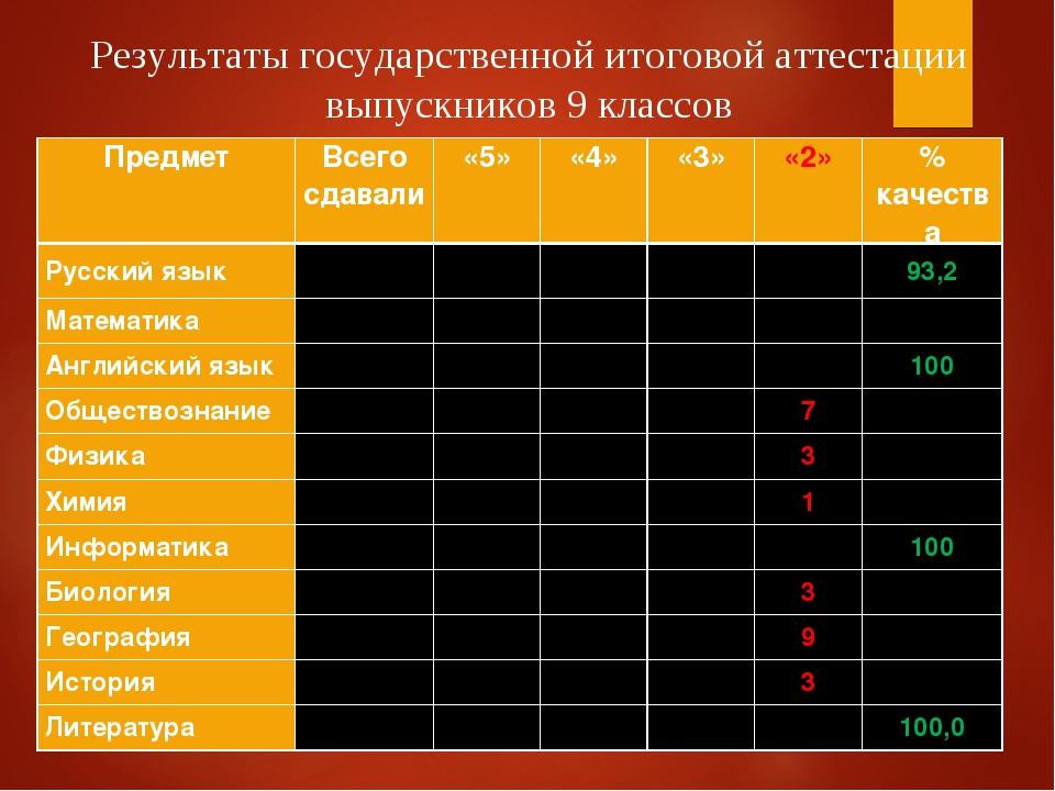 * Результаты государственной итоговой аттестации выпускников 9 классов Предме...