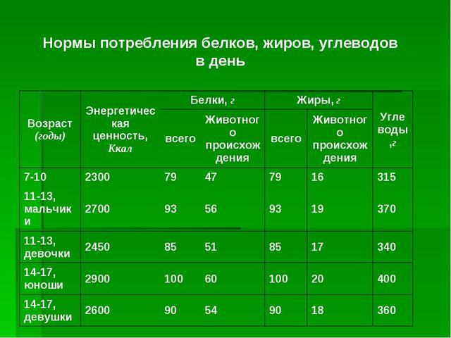 Нормы потребления белков, жиров, углеводов в день Возраст (годы)Энергетическ...