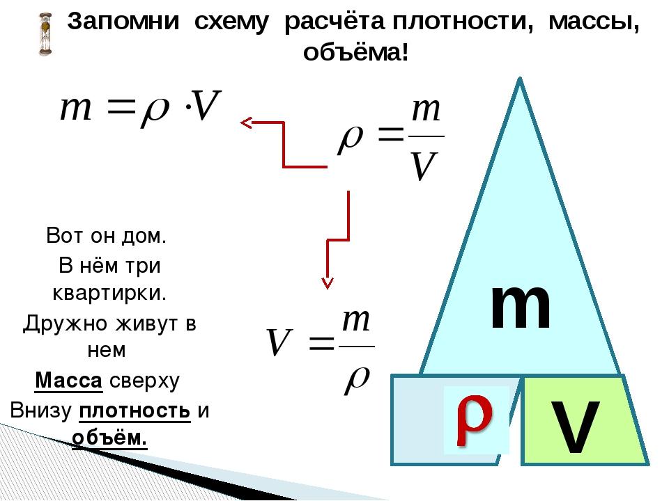  m V Запомни схему расчёта плотности, массы, объёма! Вот он дом. В нём три...