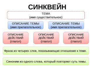 СИНКВЕЙН ТЕМА (имя существительное) ОПИСАНИЕ ТЕМЫ (имя прилагательное) ОПИСАН