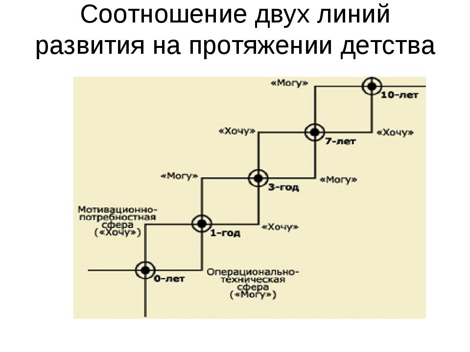 Соотношение двух линий развития на протяжении детства