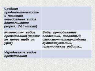 Средняя продолжительность и частота чередования видов деятельности (норма: 7-
