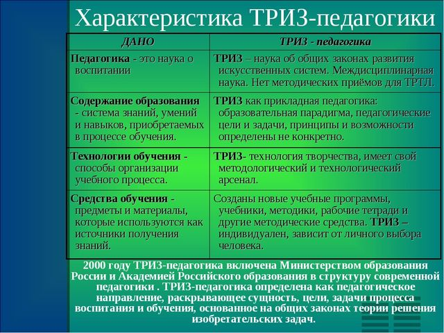 Характеристика ТРИЗ-педагогики 2000 году ТРИЗ-педагогика включена Министерств...