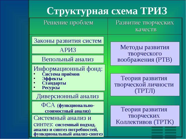 Структурная схема ТРИЗ Законы развития систем АРИЗ Вепольный анализ Информаци...