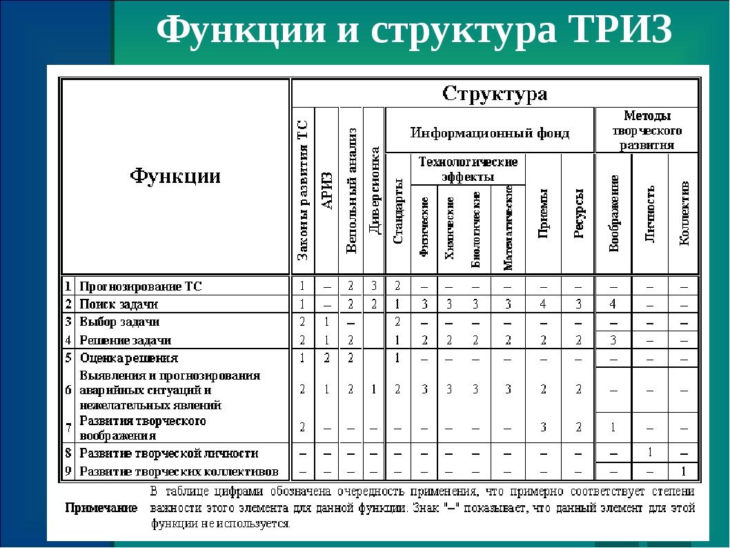 Функции и структура ТРИЗ