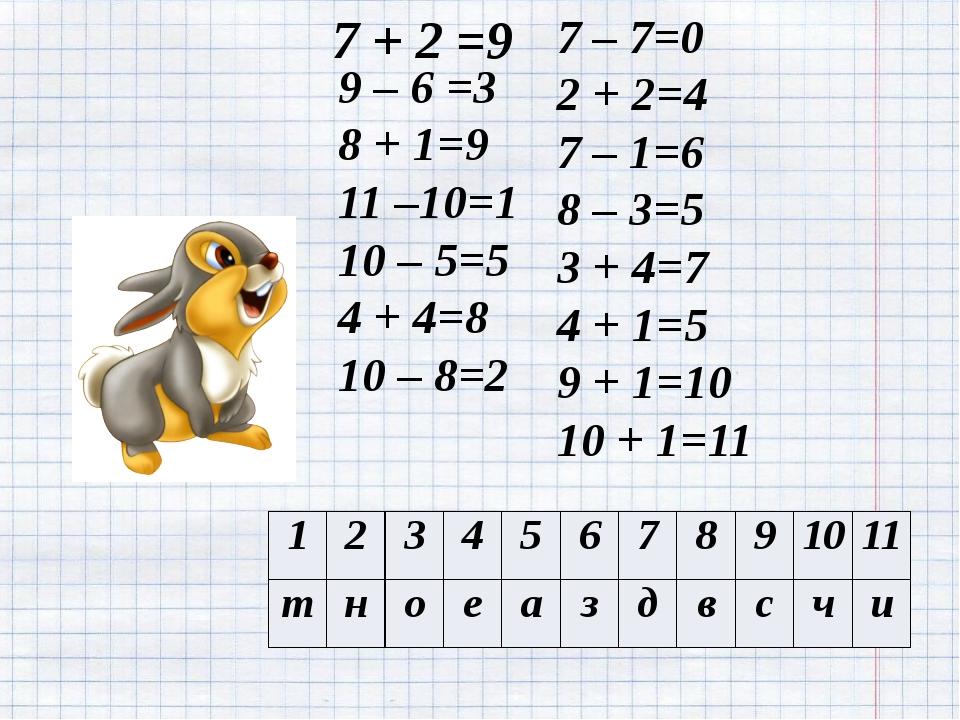 9 – 6 =3 8 + 1=9 11 –10=1 10 – 5=5 4 + 4=8 10 – 8=2 7 + 2 =9 7 – 7=0 2 + 2=4...