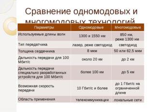 Cравнение одномодовых и многомодовых технологий 1300 и 1550 нм лазер, реже св