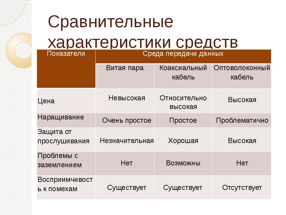 Сравнительные характеристики средств проводной связи Невысокая Относительно в...