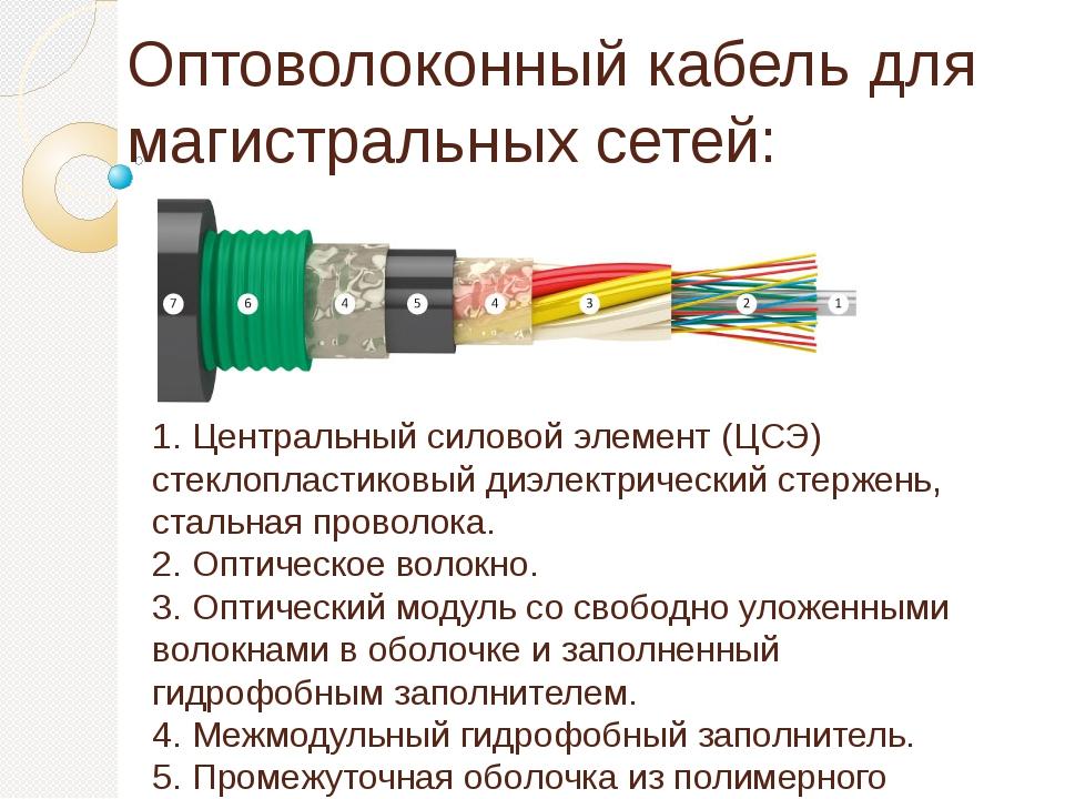 Оптоволоконный кабель для магистральных сетей: 1. Центральный силовой элемент...