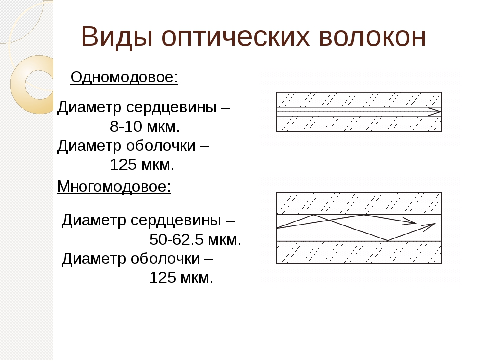 Виды оптических волокон Диаметр сердцевины – 50-62.5 мкм. Диаметр оболочки...