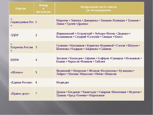 ПартияНомер в бюллетенеФедеральная часть списка (до 10 кандидатов) «Справед...