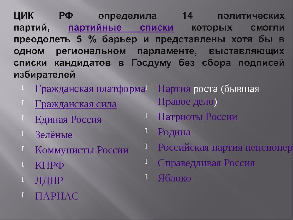 Гражданская платформа Гражданская сила Единая Россия Зелёные Коммунисты Росси...