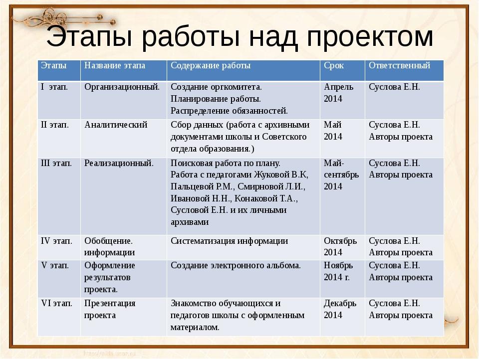 Этапы работы над проектом Этапы Название этапа Содержание работы Срок Ответст...