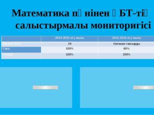 Математика пәнінен ҰБТ-тің салыстырмалы мониторигісі  2014-2015 оқу жылы 201