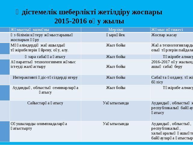 Әдістемелік шеберлікті жетілдіру жоспары 2015-2016 оқу жылы Р/с Жұмыстың маз...