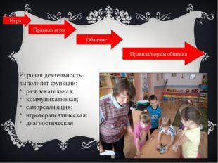 Игра Правила игры Общение Правила/нормы общения Игровая деятельность выполняе