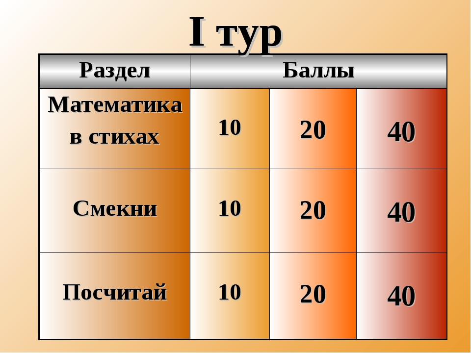 I тур РазделБаллы Математика в стихах 10 20 40 Смекни 10 20 40 Посчит...