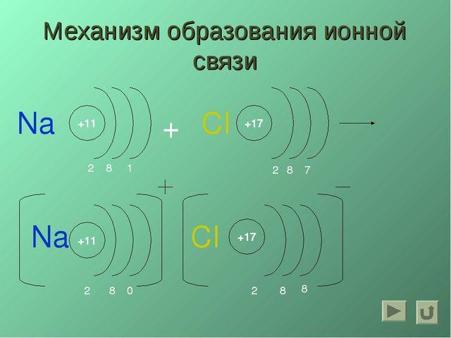 Механизм образования ионной связи +11 0 8 2 +17 8 2 + Na Na +11 2 8 CI +17 7...