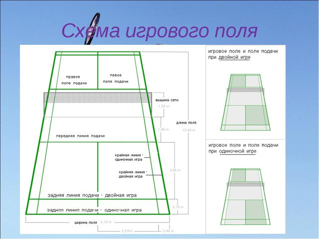 Схема игрового поля