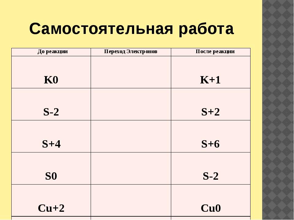 Самостоятельная работа До реакции Переход Электронов После реакции K0 K+1 S-...