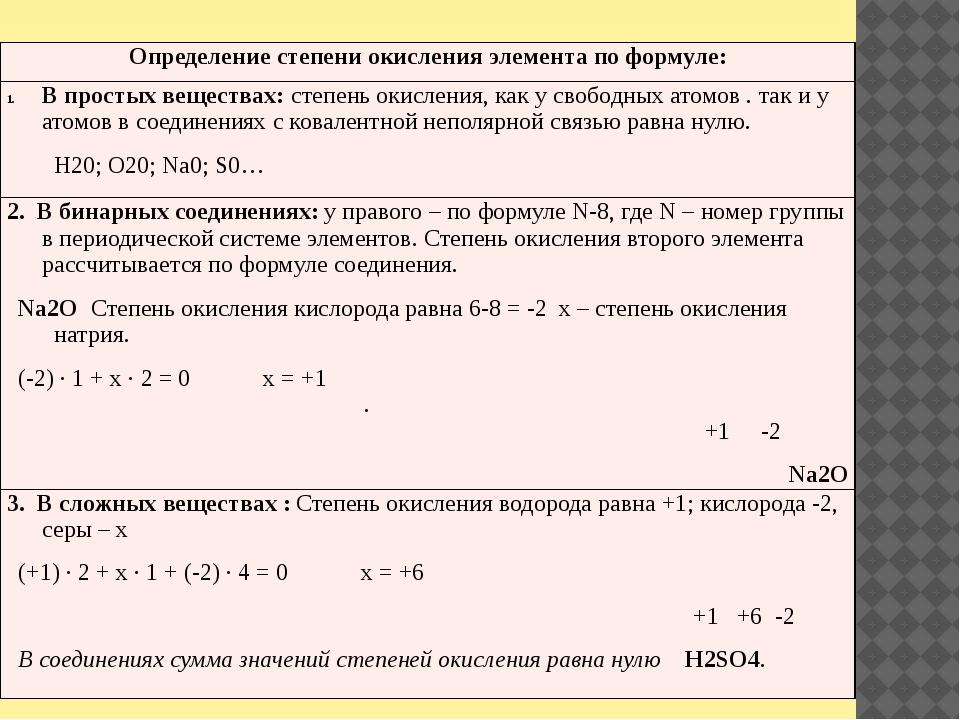 Определение степени окисления элемента по формуле: В простыхвеществах:степень...