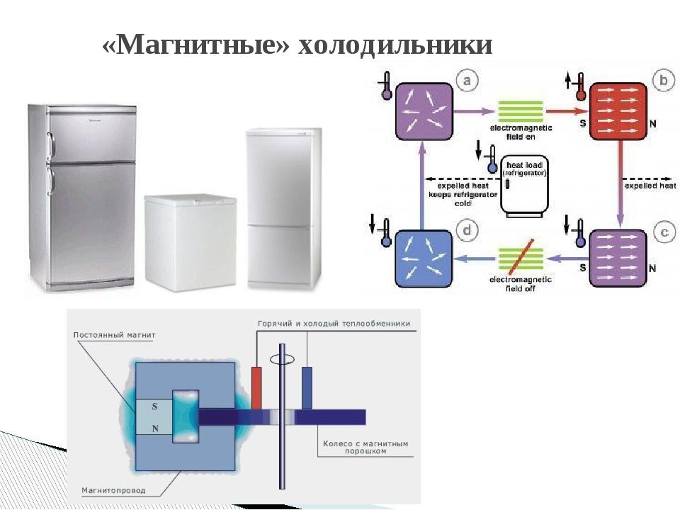 «Магнитные» холодильники