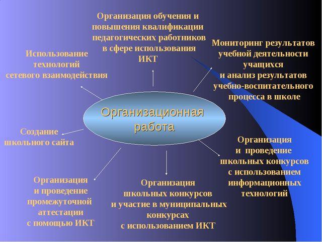 Организационная работа Использование технологий сетевого взаимодействия Орган...