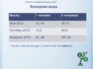 Оплата коммунальных услуг Холодная вода 64,48-13,93=50,55 (руб.), 50,55/13,93