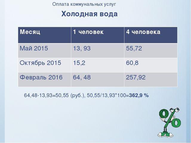 Оплата коммунальных услуг Холодная вода 64,48-13,93=50,55 (руб.), 50,55/13,93...