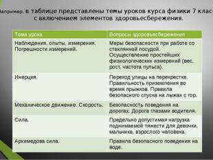 Например, в таблице представлены темы уроков курса физики 7 класса с включени