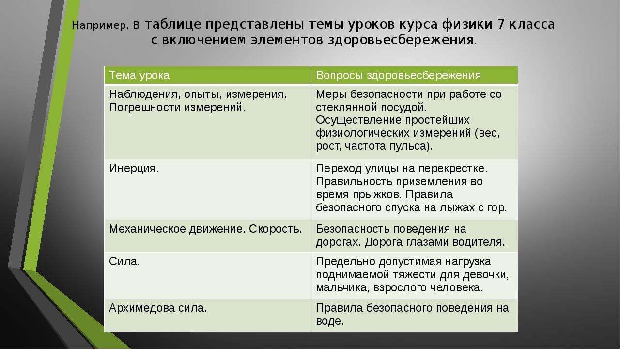 Например, в таблице представлены темы уроков курса физики 7 класса с включени...