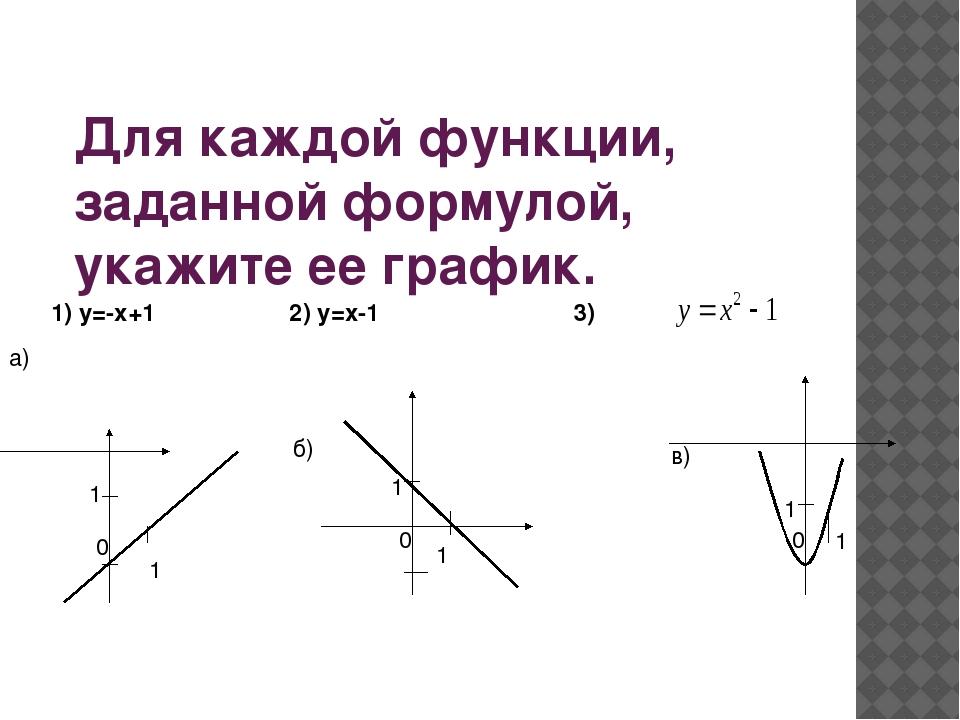 Для каждой функции, заданной формулой, укажите ее график. а) 1) у=-х+1 2) у=...