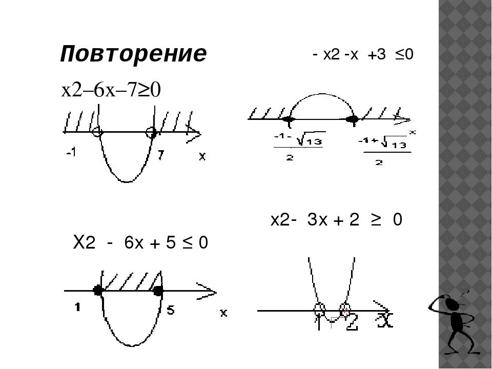 x2–6x–7≥0 - х2 -х +3 ≤0 Х2 - 6х + 5 ≤ 0 х2- 3х + 2 ≥ 0 Повторение