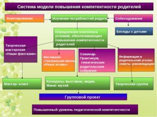 Определение комплекса условий, обеспечивающих повышение компетентности родите