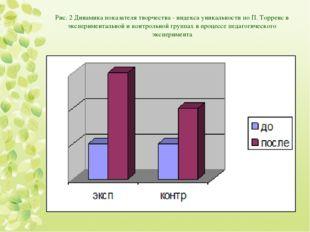 Рис. 2 Динамика показателя творчества - индекса уникальности по П. Торренс в