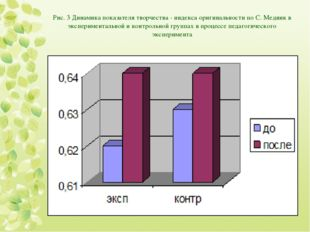 Рис. 3 Динамика показателя творчества - индекса оригинальности по С. Медник в