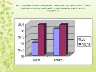 Рис. 4 Динамика показателя творчества - творческих характеристик по Е. Туник