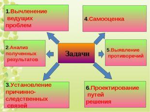 Задачи 1.Вычленение ведущих проблем 2.Анализ полученных результатов 3.Установ