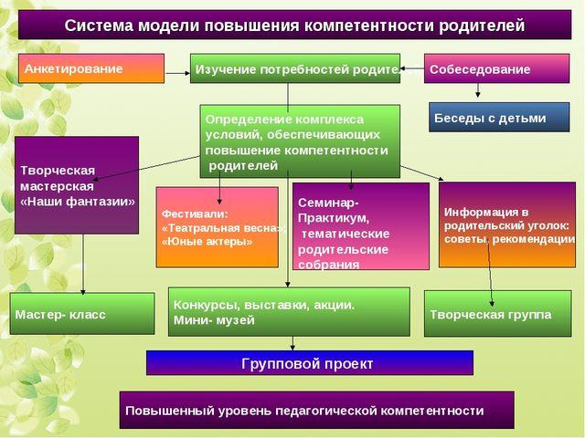 Определение комплекса условий, обеспечивающих повышение компетентности родите...