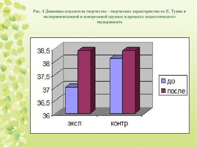 Рис. 4 Динамика показателя творчества - творческих характеристик по Е. Туник...
