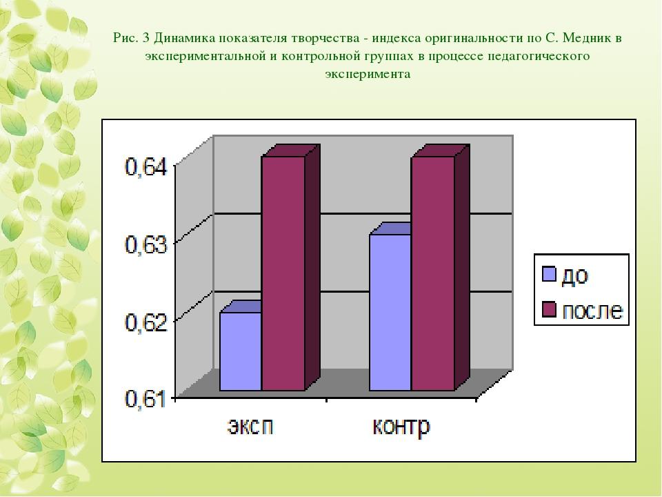 Рис. 3 Динамика показателя творчества - индекса оригинальности по С. Медник в...