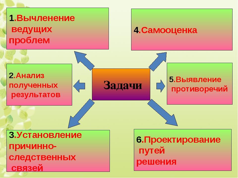 Задачи 1.Вычленение ведущих проблем 2.Анализ полученных результатов 3.Установ...