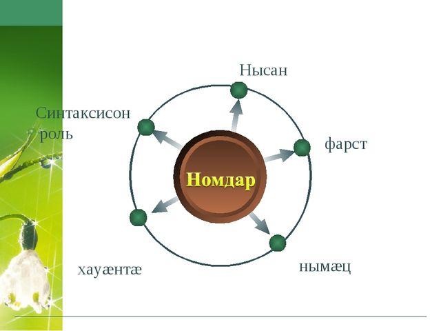 Синтаксисон роль хауæнтæ нымæц фарст Нысан