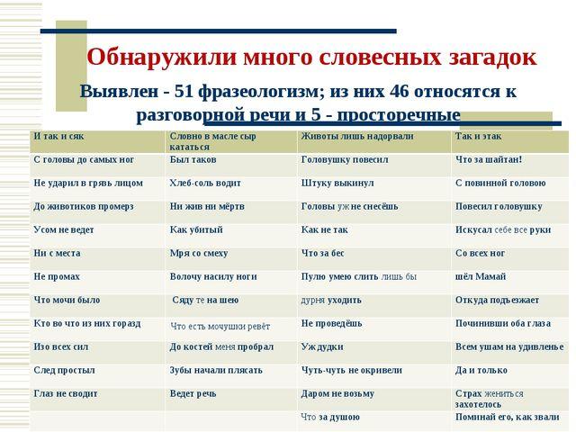 Обнаружили много словесных загадок Выявлен - 51 фразеологизм; из них 46 относ...