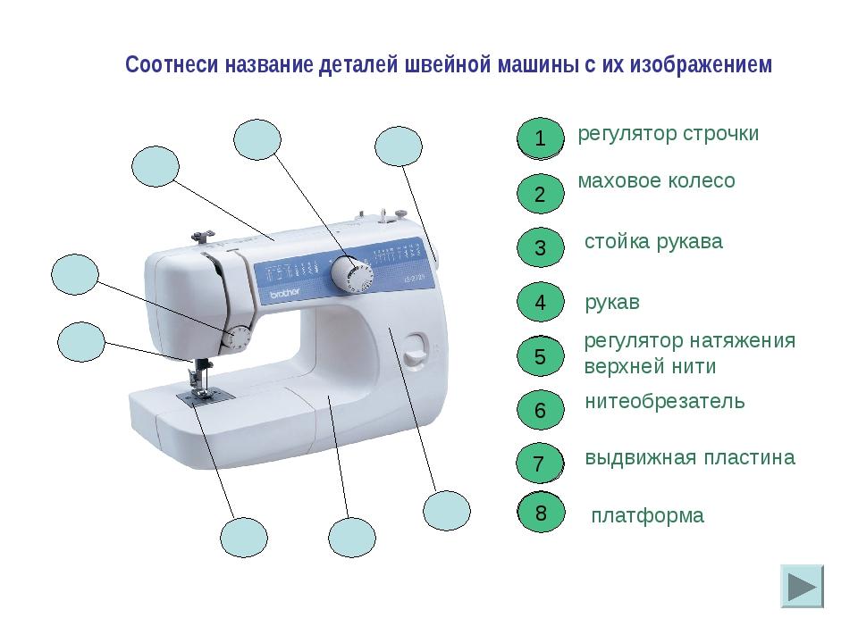 2 2 Соотнеси название деталей швейной машины с их изображением регулятор стро...