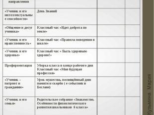 Сентябрь План воспитательной работы Кузьмина Мария Анатольевна Основные напра